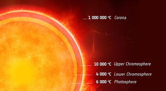 Atmosfera solara